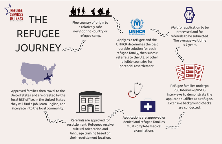 The Refugee Journey